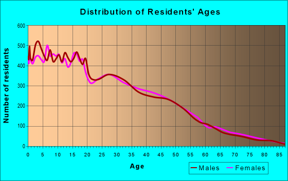 Age and Sex of Residents in zip code 92236