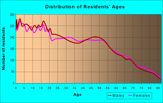 Age and Sex of Residents in zip code 92240