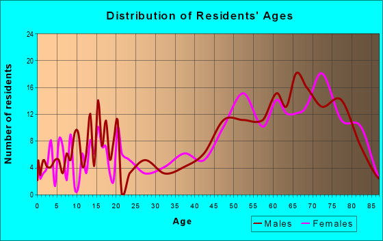 Age and Sex of Residents in zip code 92242