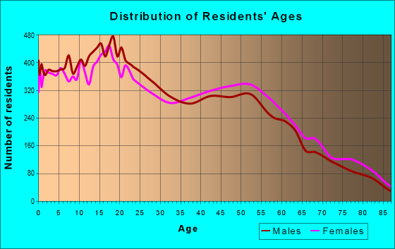 Age and Sex of Residents in zip code 92243