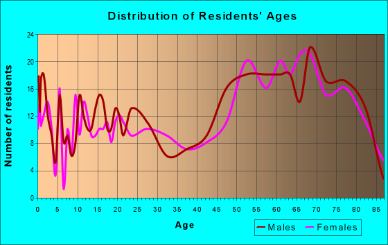 Age and Sex of Residents in zip code 92257