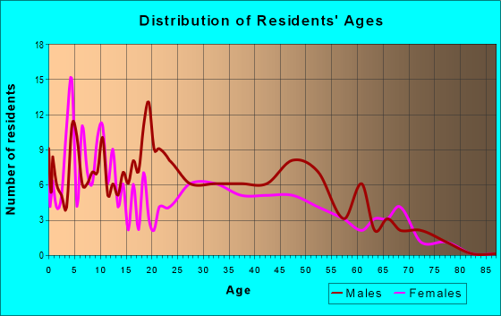 Age and Sex of Residents in zip code 92258