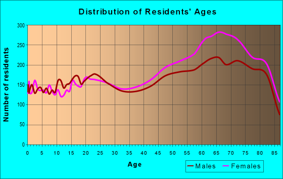 Age and Sex of Residents in zip code 92260