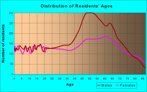 Age and Sex of Residents in zip code 92262