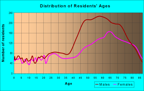 Age and Sex of Residents in zip code 92264