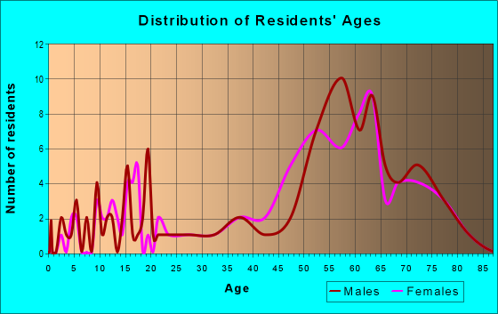 Age and Sex of Residents in zip code 92268