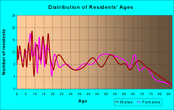 Age and Sex of Residents in zip code 92275