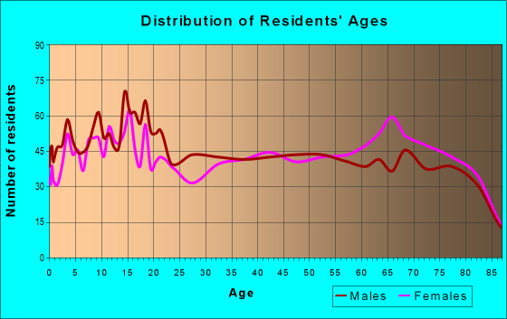 Age and Sex of Residents in zip code 92276