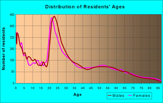 Age and Sex of Residents in zip code 92277