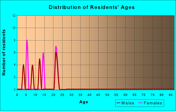 Age and Sex of Residents in zip code 92280