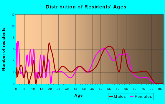 Age and Sex of Residents in zip code 92305