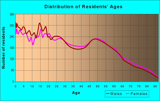 Age and Sex of Residents in zip code 92311