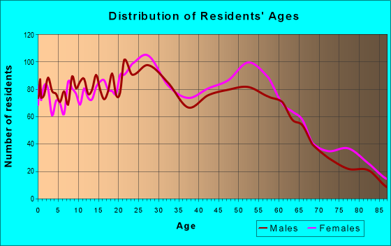 Age and Sex of Residents in zip code 92313