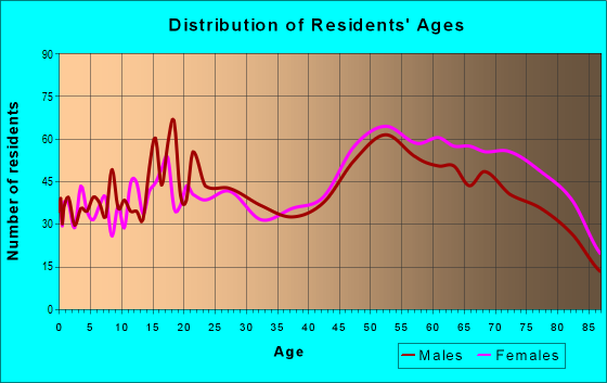 Age and Sex of Residents in zip code 92320