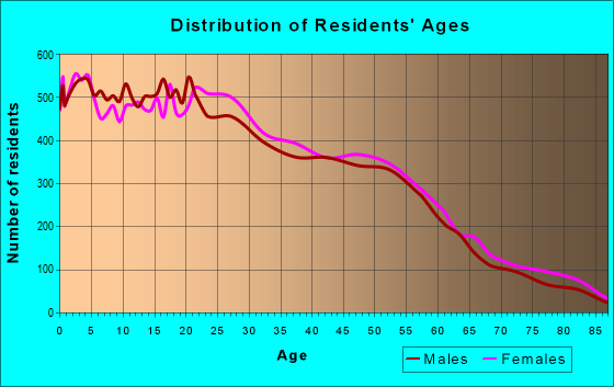 Age and Sex of Residents in zip code 92324