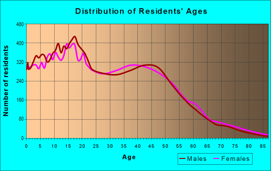 Age and Sex of Residents in zip code 92337