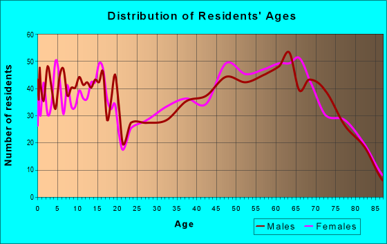 Age and Sex of Residents in zip code 92342