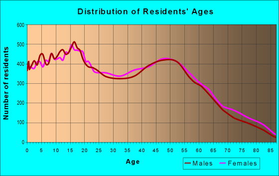 Age and Sex of Residents in zip code 92346