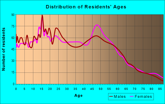 Age and Sex of Residents in zip code 92359