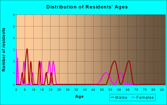 Age and Sex of Residents in zip code 92364