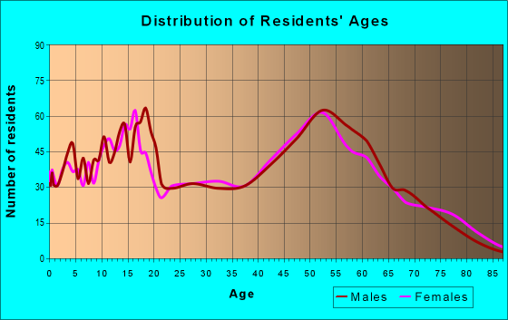Age and Sex of Residents in zip code 92372