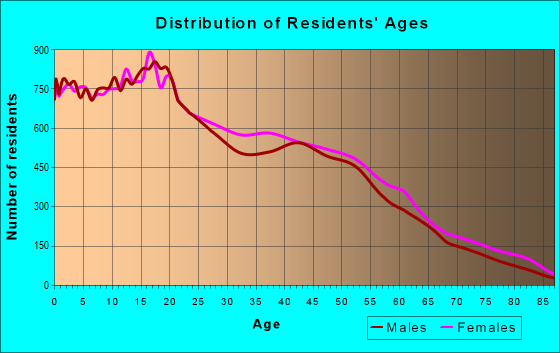 Age and Sex of Residents in zip code 92376
