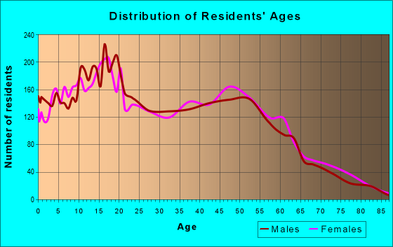 Age and Sex of Residents in zip code 92377