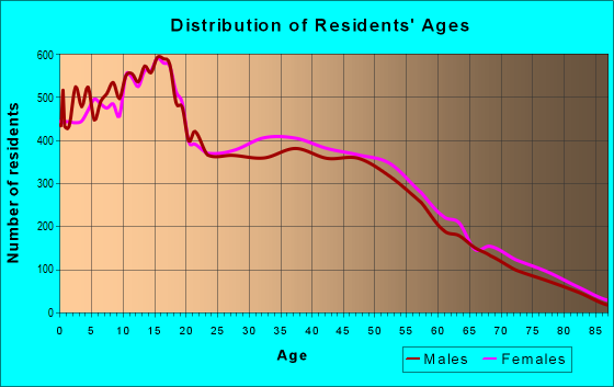 Age and Sex of Residents in zip code 92392