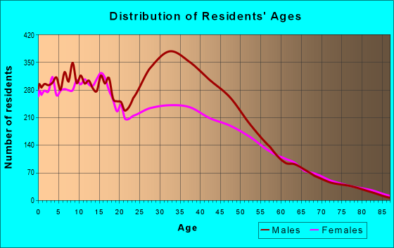 Age and Sex of Residents in zip code 92394