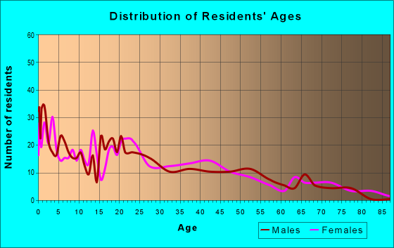 Age and Sex of Residents in zip code 92401