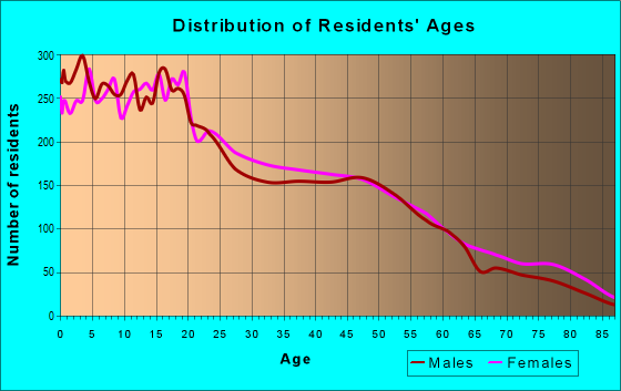 Age and Sex of Residents in zip code 92411