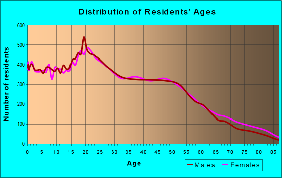 Age and Sex of Residents in zip code 92505