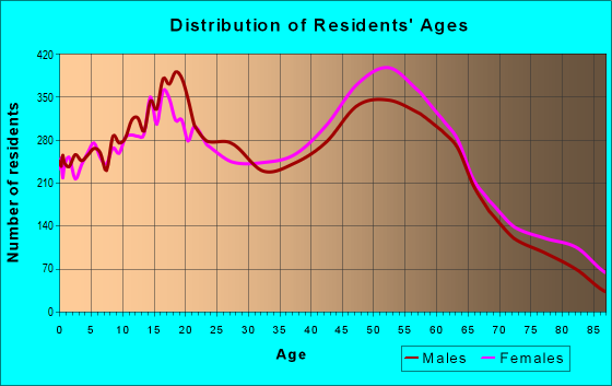 Age and Sex of Residents in zip code 92506