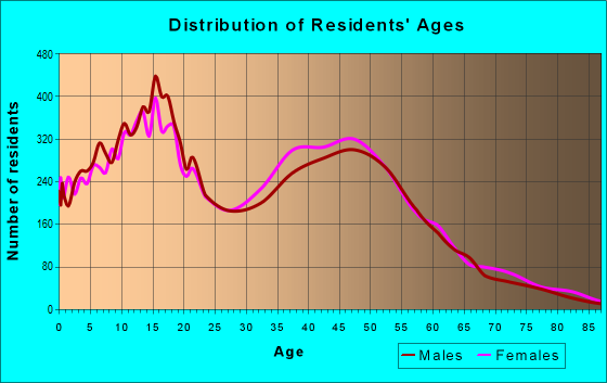 Age and Sex of Residents in zip code 92508