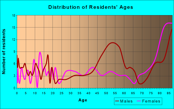 Age and Sex of Residents in zip code 92518