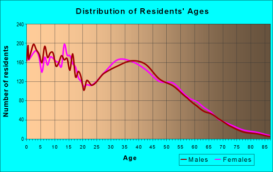 Age and Sex of Residents in zip code 92532