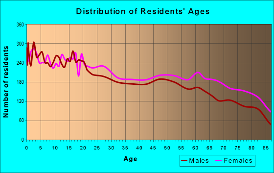 Age and Sex of Residents in zip code 92543