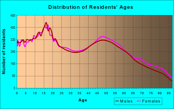 Age and Sex of Residents in zip code 92544