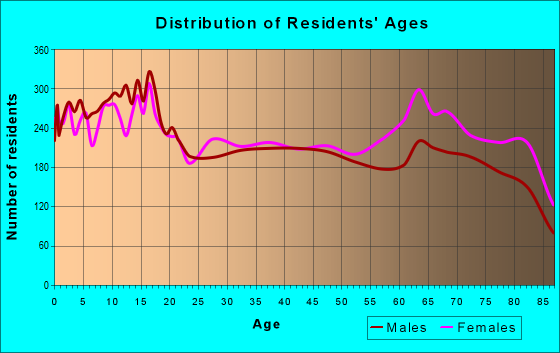 Age and Sex of Residents in zip code 92545