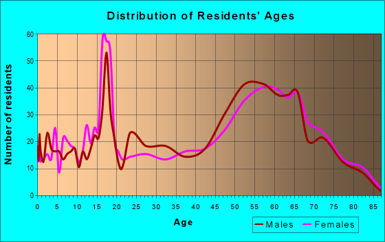 Age and Sex of Residents in zip code 92549