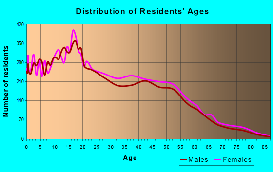 Age and Sex of Residents in zip code 92551