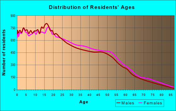 Age and Sex of Residents in zip code 92553