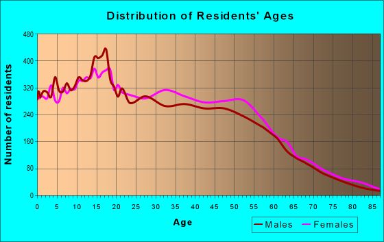 Age and Sex of Residents in zip code 92555