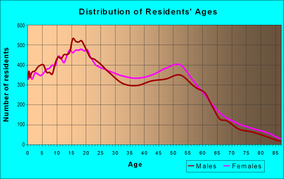 Age and Sex of Residents in zip code 92557