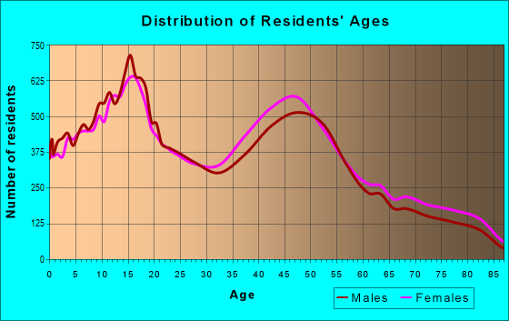 Age and Sex of Residents in zip code 92562