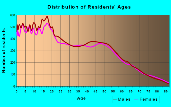 Age and Sex of Residents in zip code 92570