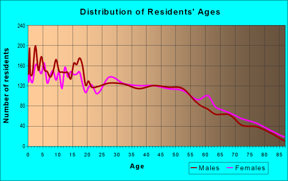 Age and Sex of Residents in zip code 92585