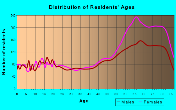 Age and Sex of Residents in zip code 92586