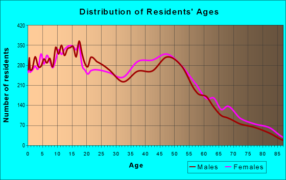 Age and Sex of Residents in zip code 92591