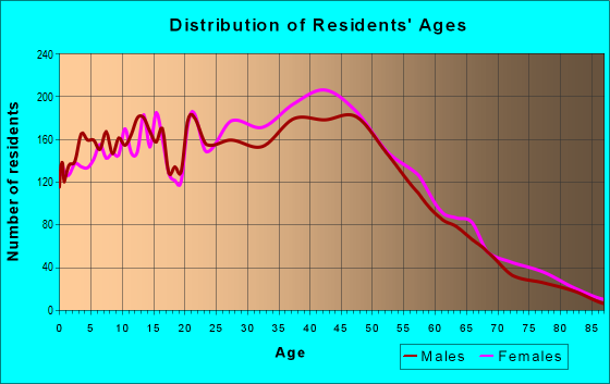 Age and Sex of Residents in zip code 92606